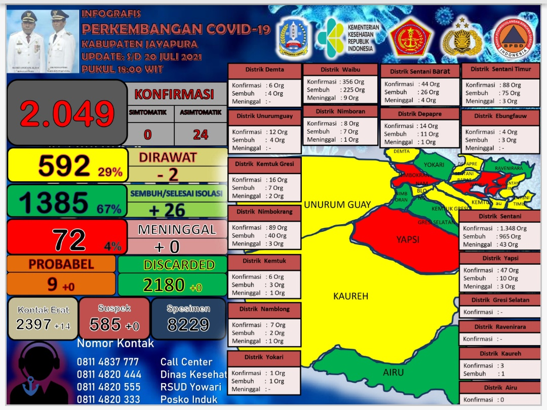 Infografis perkembangan Covid-19 Kabupaten Jayapura per tanggal 20 Juli 2021 pukul 19.00 WIT.